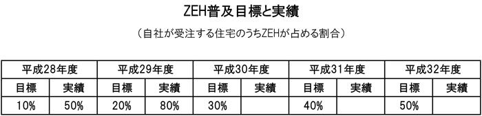 ZEH普及目標と実績
