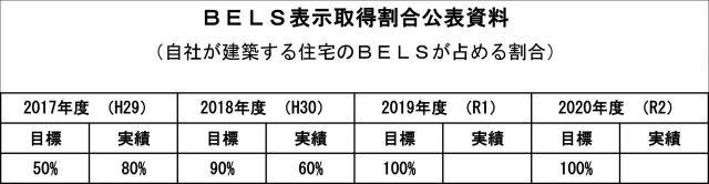 bels表示取得割合公表資料